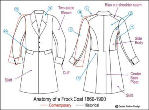 Anatomy Of A Frock Coat 1860 1890